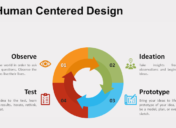 Office Divvy's Human-Centered Design Approach to Client Relations